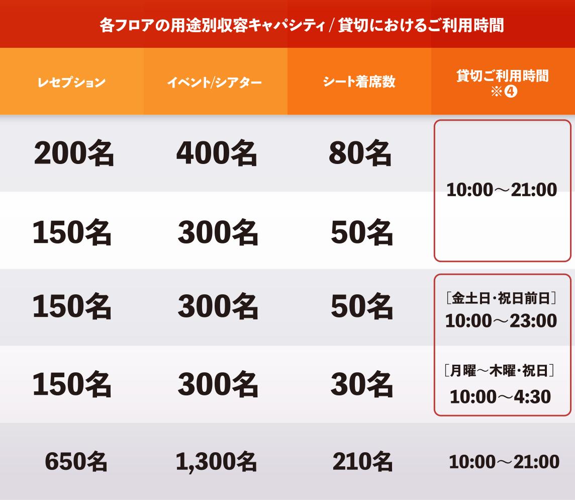 各フロアの用途別収容キャパシティ / 貸切におけるご利用時間